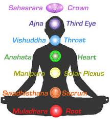 Which One Of Your Chakras Needs Work?…Another Chakra Test